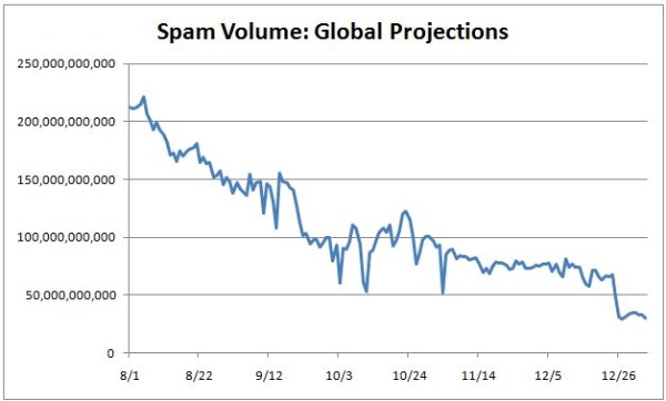 SpamGlobalProjections2